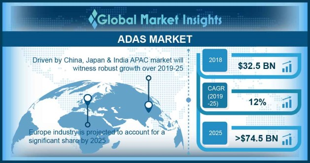 Advanced Driver Assistance System Market