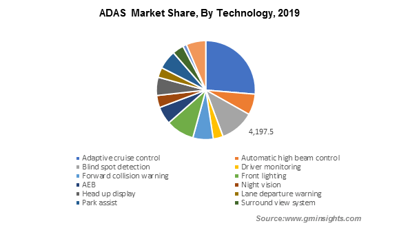 U.S. Advanced Driver Assistance System (ADAS) Market, By Vehicle, 2018 & 2025, (USD Million)
