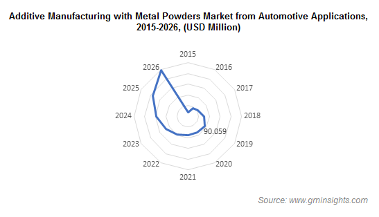 Additive Manufacturing with Metal Powders Market from Automotive Application
