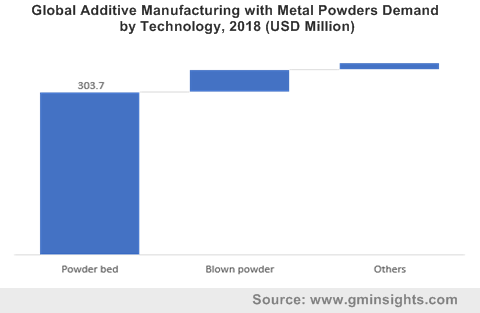 Global Additive Manufacturing with Metal Powders Demand by Technology, 2018 (USD Million)