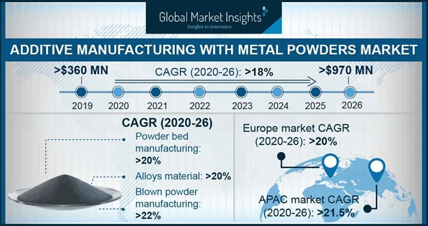 Additive Manufacturing with Metal Powders Market Outlook
