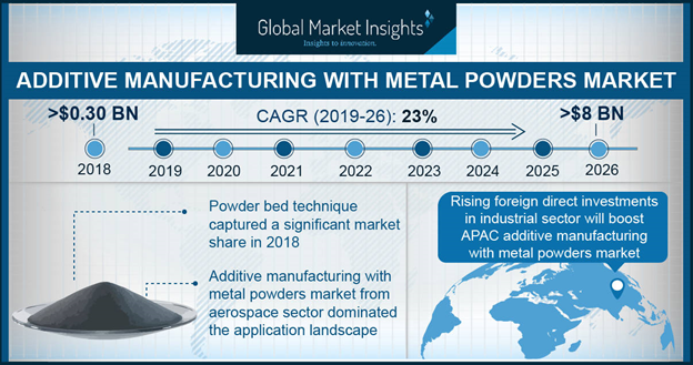 U.S. Additive Manufacturing with Metal Powders Market Size, By Application, 2016 & 2024, (USD Million)