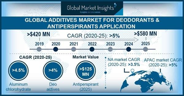 Additives Market Outlook for Deodorants and Antiperspirants Application