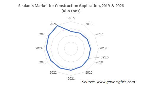 Adhesives and Sealants Market by Construction Application