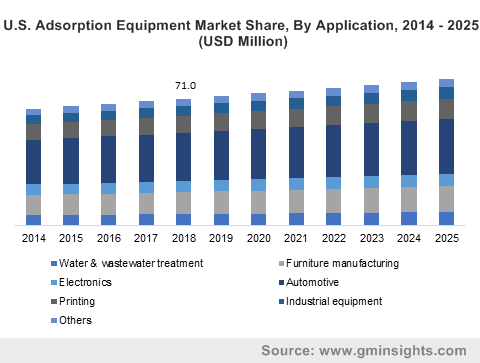 U.S. Adsorption Equipment Market Share, By Application, 2014 - 2025 (USD Million)