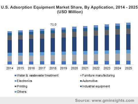 Adsorption Equipment Market