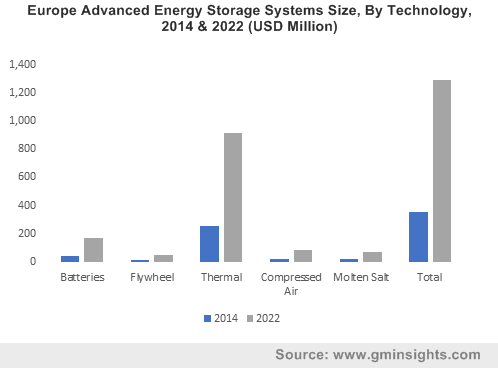 U.S. Advanced Energy Storage Systems Market size, by technology, 2015-2022 (MW)