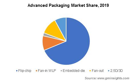 Global Advanced Packaging Market