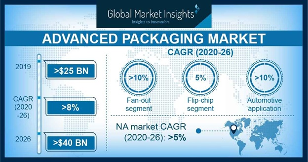 Advanced Packaging Market