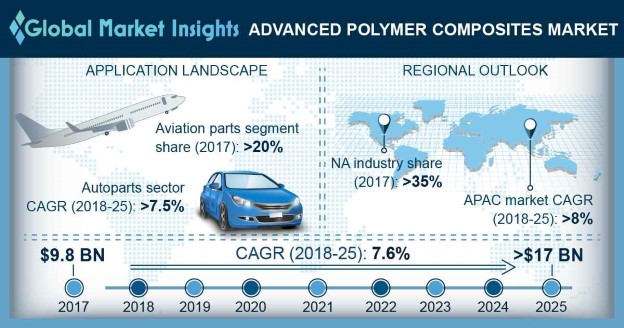 U.S. Advanced polymer composites market size, by application, 2014 - 2025 (USD Billion)
