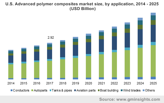 U.S. Advanced Polymer Composites Market Size, By Application, 2013 - 2024 (USD Million)