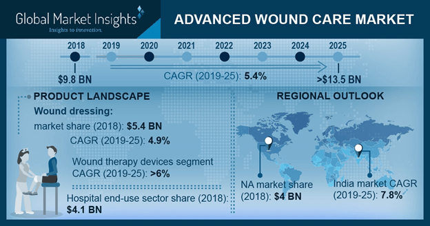 U.S. Advanced Wound Care Market Size, By Product, 2018 & 2025 (USD Million)