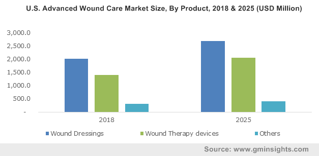 India Advanced Wound Care Market, By Product, 2013 – 2024, (USD Million)