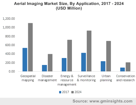Asia Pacific aerial imaging market size by application, 2012-2022 (USD Million)