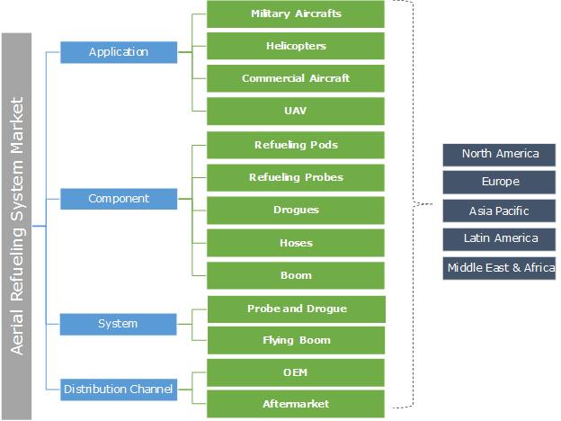 Aerial Refueling System Market Segmentation