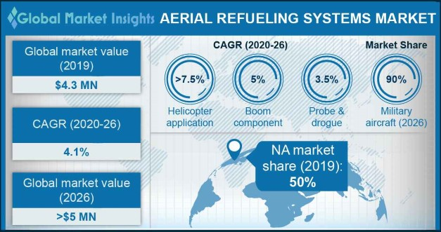 U.S. Aerial Refueling System Market, By System, 2016 & 2024, (Units)
