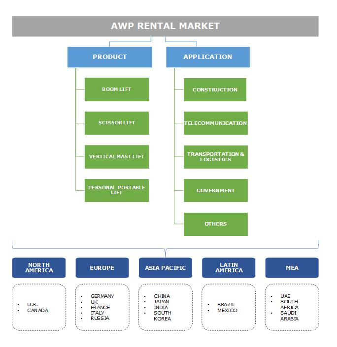 (AWP) Aerial Work Platform Rental Market