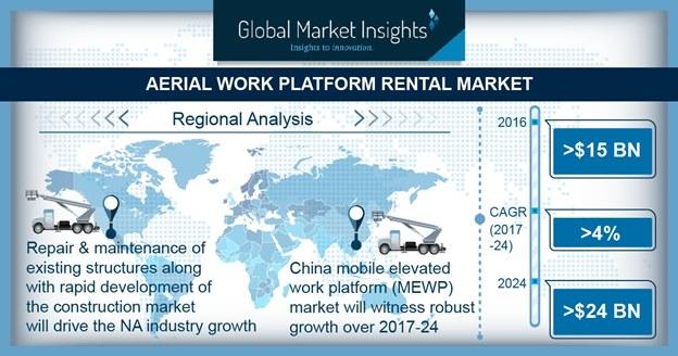 AWP Rental Market