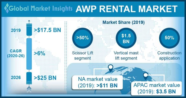 France AWP Rental Market, By Product, 2016 & 2024 (USD Million)