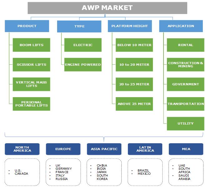 Aerial Work Platforms Market 2019-2025 AWP Industry Growth