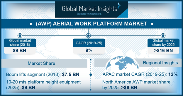 Germany Aerial Work Platforms Market, by application, 2019 & 2025 (USD Million)