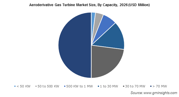 Aeroderivative Gas Turbine Market by Capacity