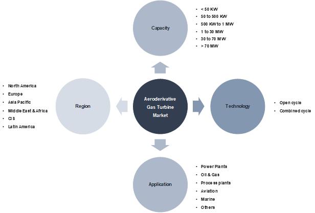 Aeroderivative Gas Turbine Market Segmentation