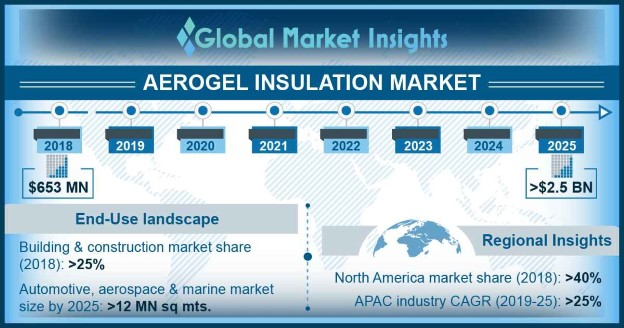 North America Aerogel Insulation Market, By End Use, 2018 & 2025, (USD Million)