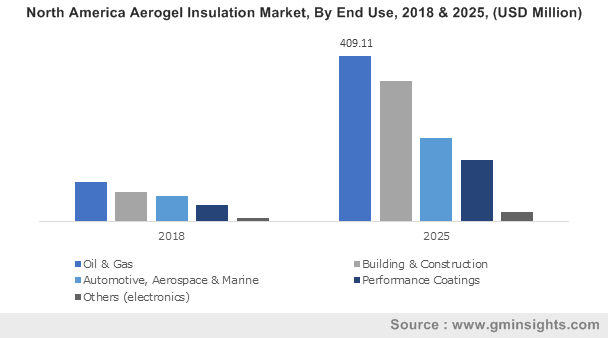 Aerogel Insulation Market