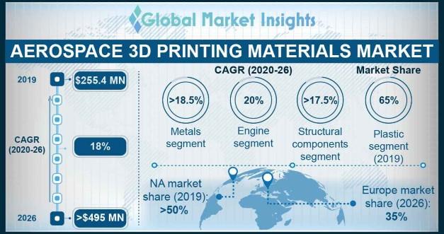 Aerospace 3D Printing Materials Market