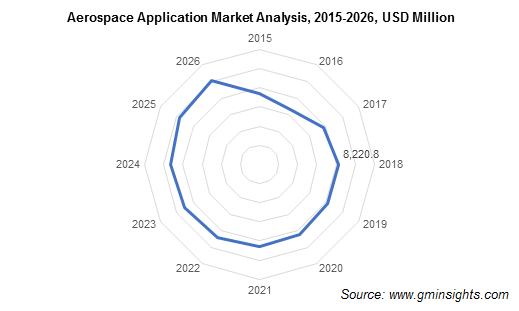 Aerospace Application Market