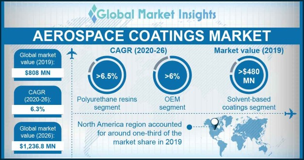 U.S. Aerospace Coatings Market, By Aircraft, 2016 & 2024, (USD Million)