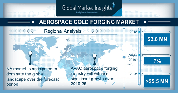 U.S. Aerospace Cold Forgings Market, By Application, 2018 & 2025, (USD Thousand)