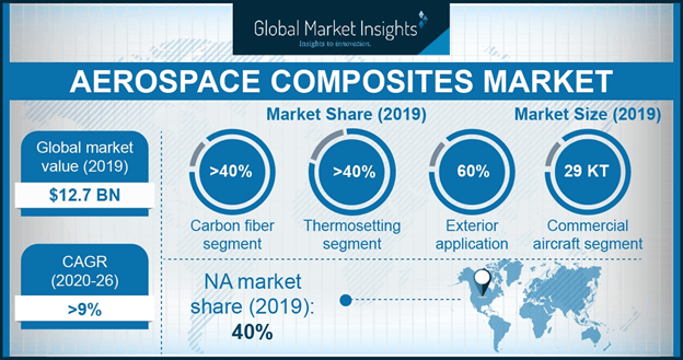 U.S. Aerospace Composites Market, By Aircraft, 2016 & 2024, (USD Million)