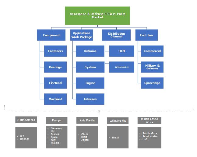 Aerospace & Defense C-class Parts Market Segmentation