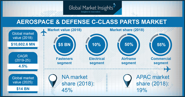 U.S. Aerospace & Defense C-class Parts Market size, by End-User, 2014 - 2025 (USD Billion)