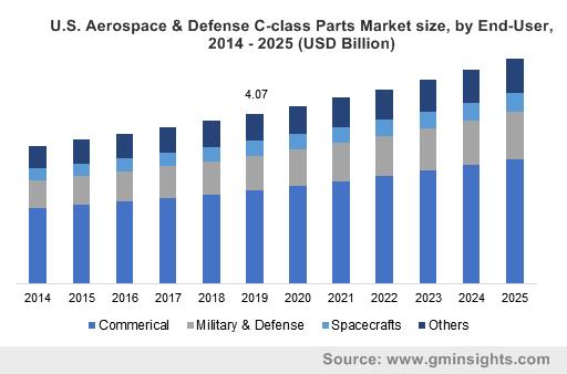U.S. Aerospace & Defense C-class Parts Market size, by End-User, 2014 - 2025 (USD Billion)