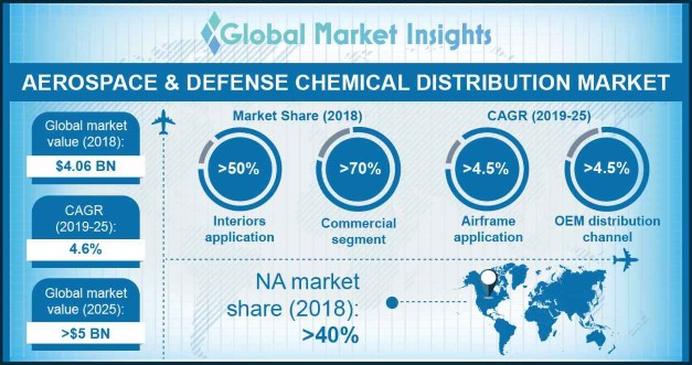 Germany Aerospace & Defense Chemical Distribution Market Size, By End-user, 2014 – 2025 (USD Million)