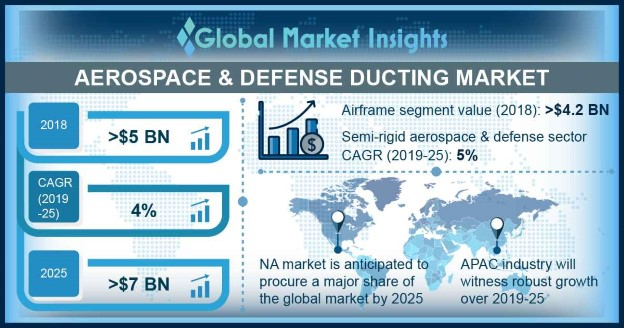 U.S. Aerospace & Defense Ducting Market, By Application, 2018 & 2025, (USD Million)