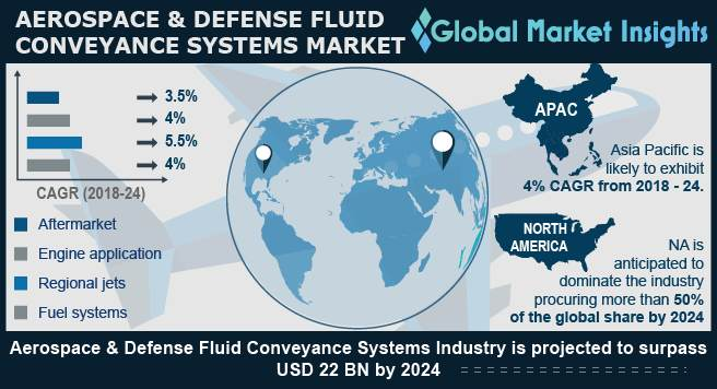 Aerospace & Defense Fluid Conveyance Systems Market