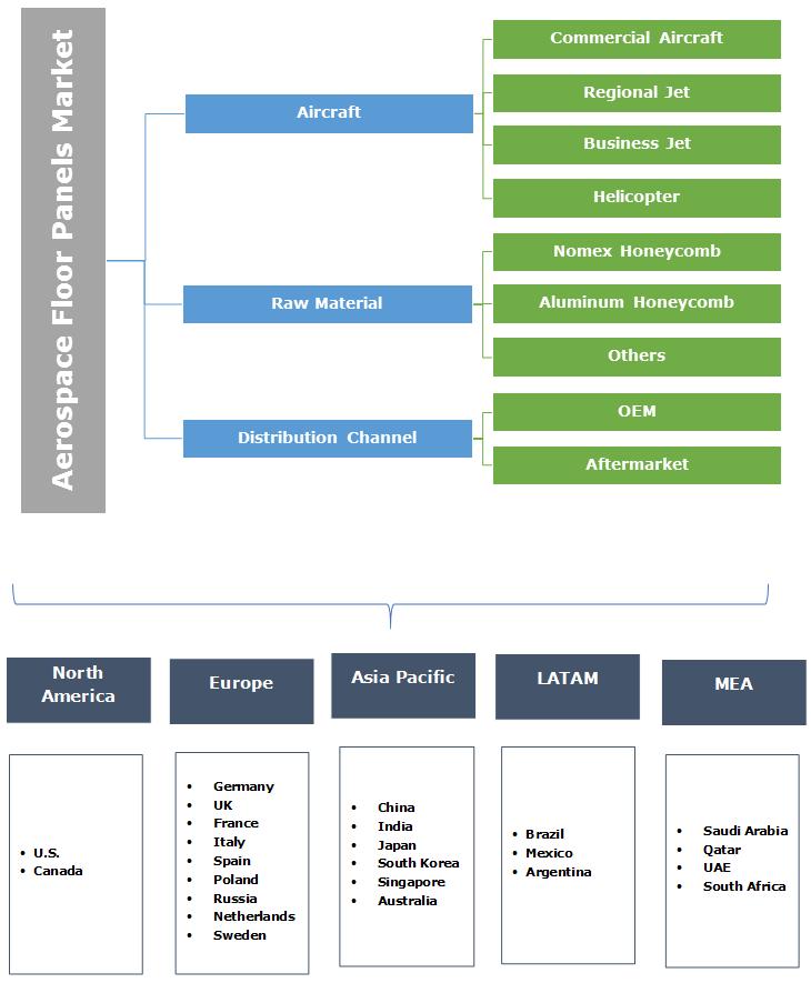 Aerospace Floor Panels Market Segmentation