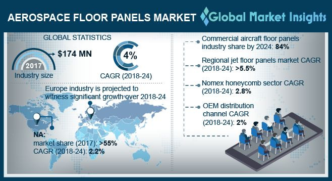 Aerospace Floor Panels Market