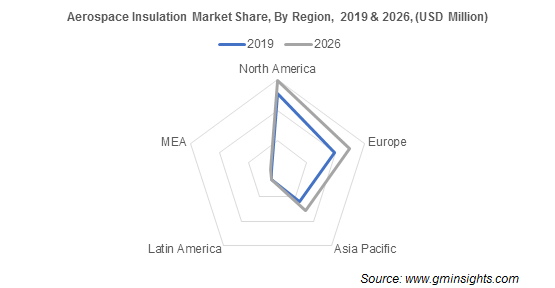 Aerospace Insulation Market Share By Region