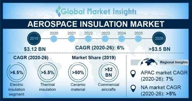 Aerospace Insulation Market