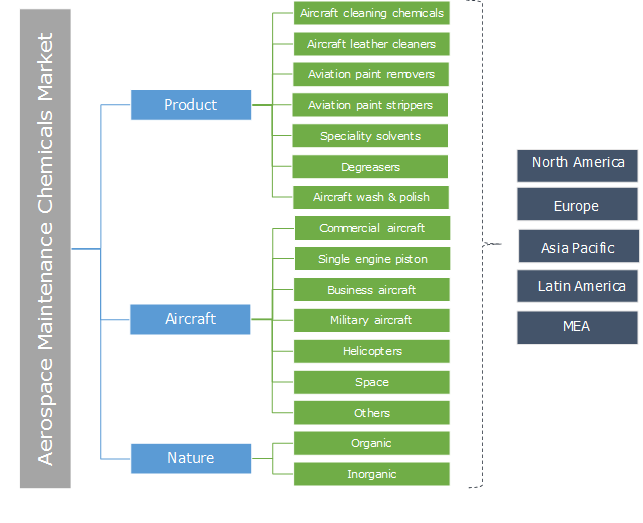 Aerospace Maintenance Chemicals Market