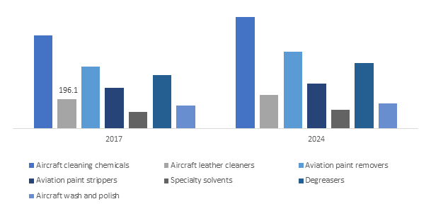 U.S. Aerospace Maintenance Chemicals Market, By Product, 2017 & 2024, (USD Million)