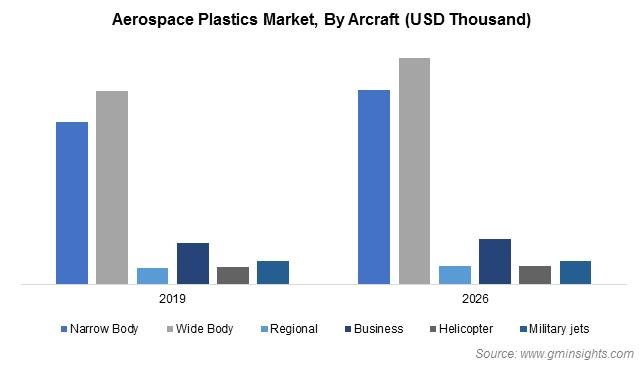 Aerospace Plastics Market Share