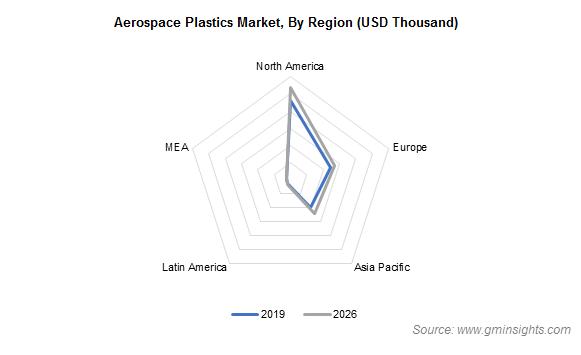 Aerospace Plastics Market Regional Insights
