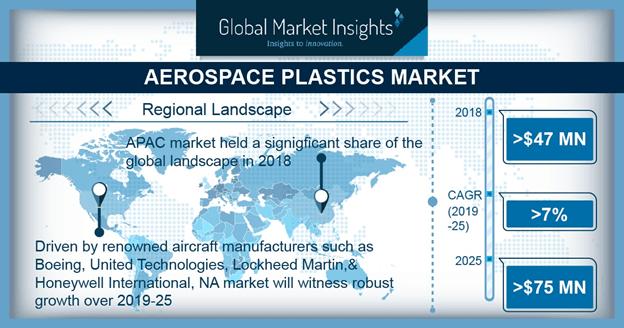 U.S. Aerospace Plastics Market, By Aircraft, 2018 & 2025, (USD Thousand)