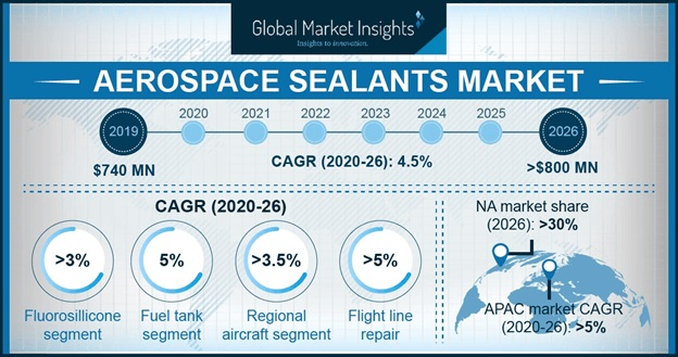 Aerospace Sealants Market